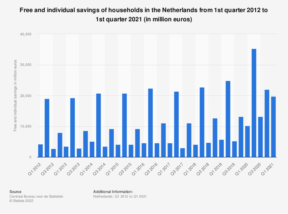 Statistic: Free and individual savings of households in the Netherlands from 1st quarter 2016 to 1st quarter 2019 (in million euros)* | Statista