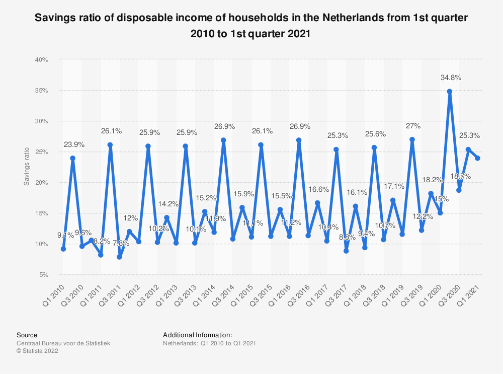 Statistic: Savings ratio of disposable income of households in the Netherlands from 1st quarter 2010 to 3rd quarter 2020 | Statista