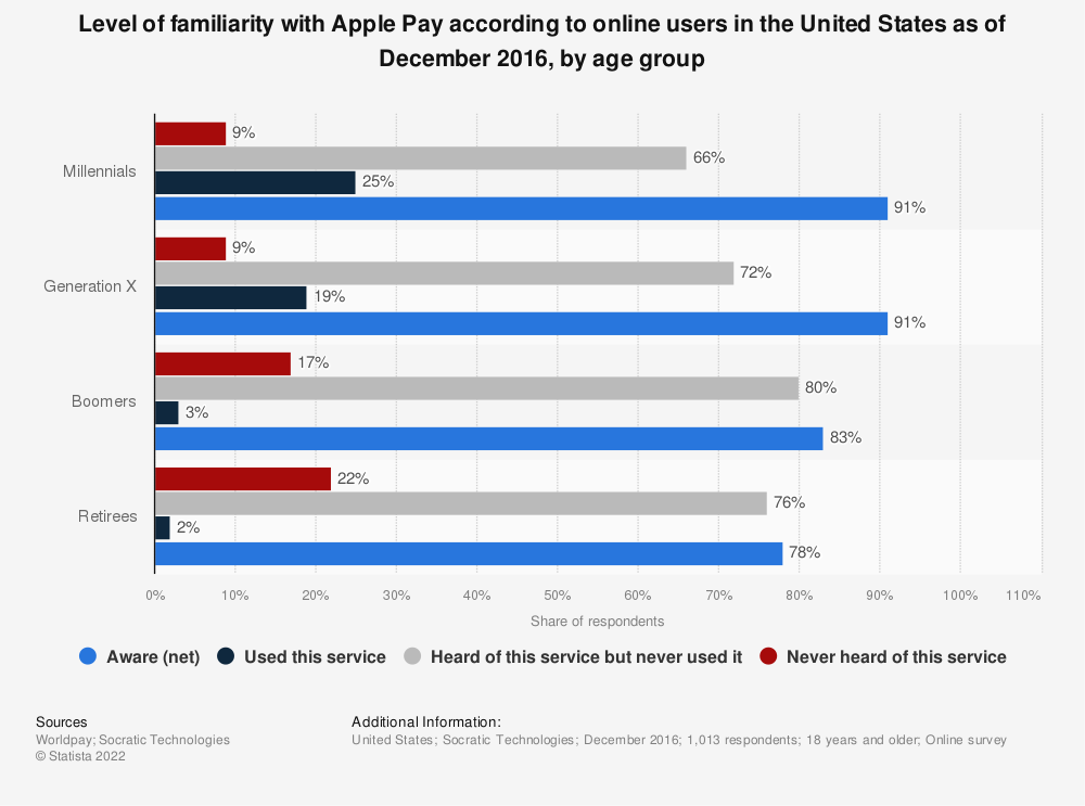 Statistic: Level of familiarity with Apple Pay according to online users in the United States as of December 2016, by age group | Statista