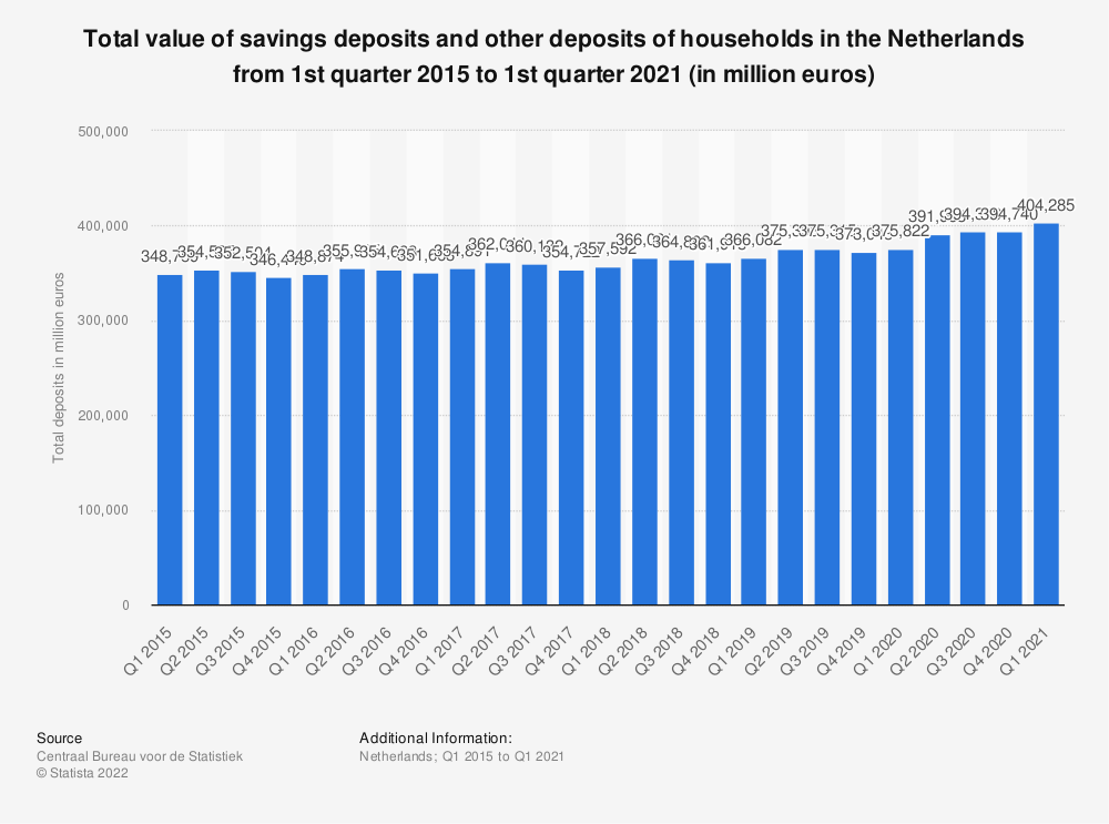 Statistic: Total value of savings deposits and other deposits of households in the Netherlands from 1st quarter 2015 to 1st quarter 2018 (in million euros) | Statista