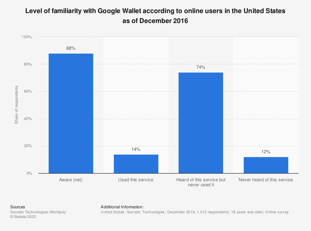 Statistic: Level of familiarity with Google Wallet according to online users in the United States as of December 2016 | Statista