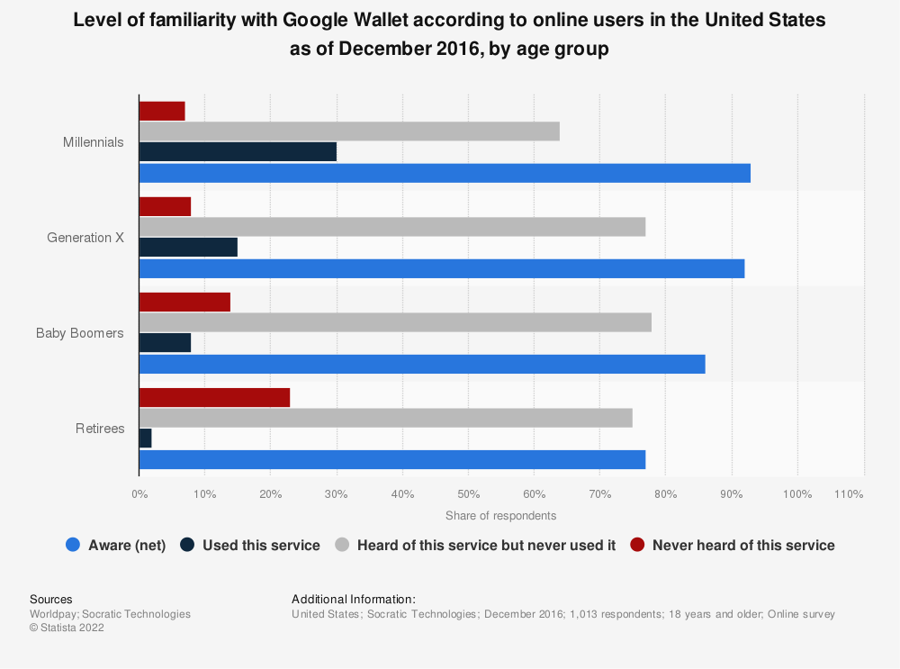 Statistic: Level of familiarity with Google Wallet according to online users in the United States as of December 2016, by age group | Statista