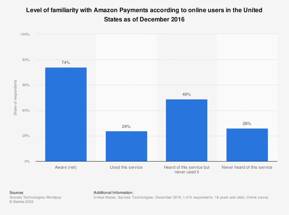 Statistic: Level of familiarity with Amazon Payments according to online users in the United States as of December 2016 | Statista
