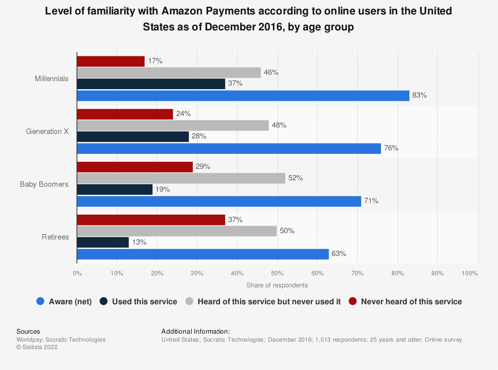 Statistic: Level of familiarity with Amazon Payments according to online users in the United States as of December 2016, by age group | Statista