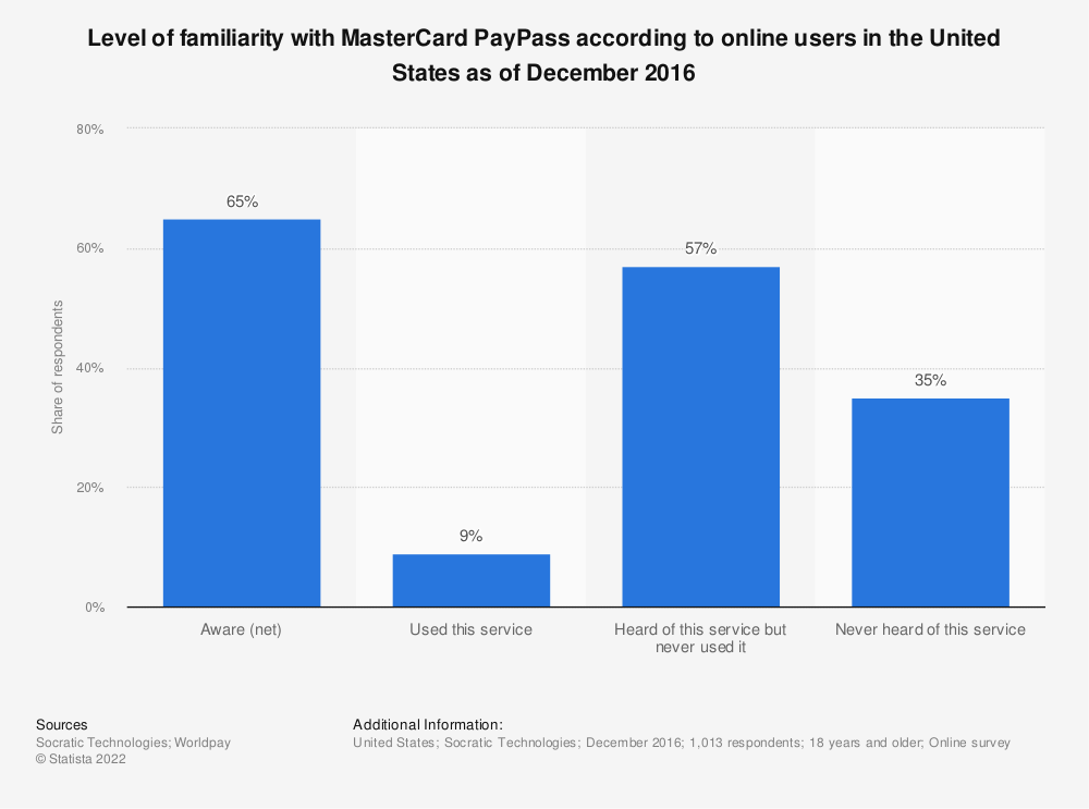 Statistic: Level of familiarity with MasterCard PayPass according to online users in the United States as of December 2016 | Statista