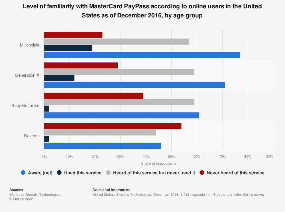 Statistic: Level of familiarity with MasterCard PayPass according to online users in the United States as of December 2016, by age group | Statista