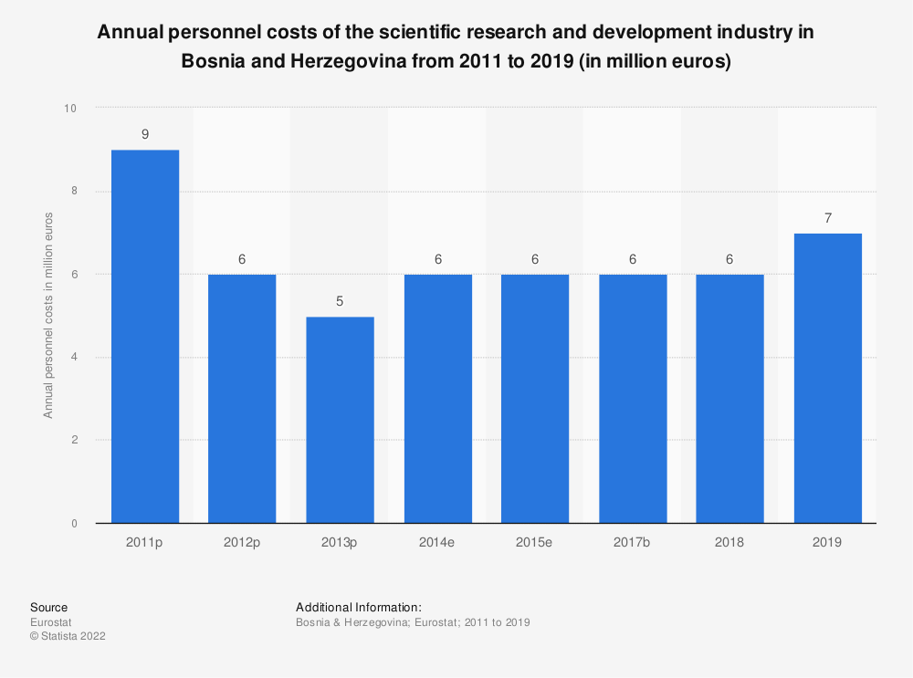Statistic: Annual personnel costs of the scientific research and development industry in Bosnia and Herzegovina from 2011 to 2015 (in million euros) | Statista