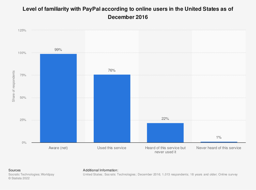 Statistic: Level of familiarity with PayPal according to online users in the United States as of December 2016   Statista