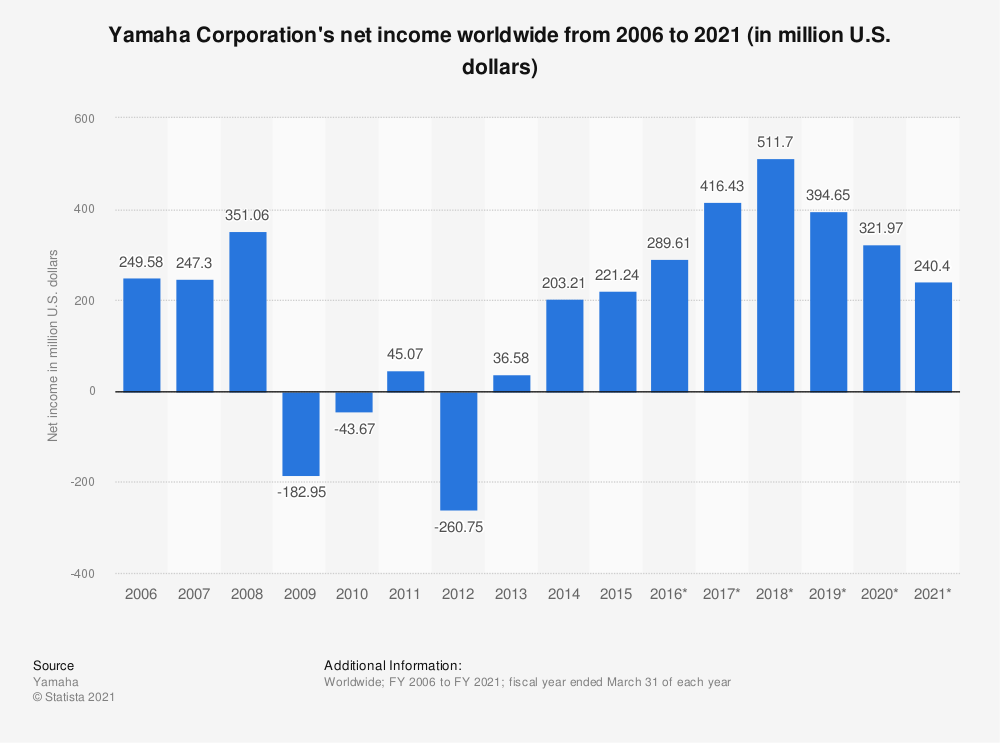 Statistic: Yamaha Corporation's net income worldwide from 2006 to 2018 (in million U.S. dollars) | Statista