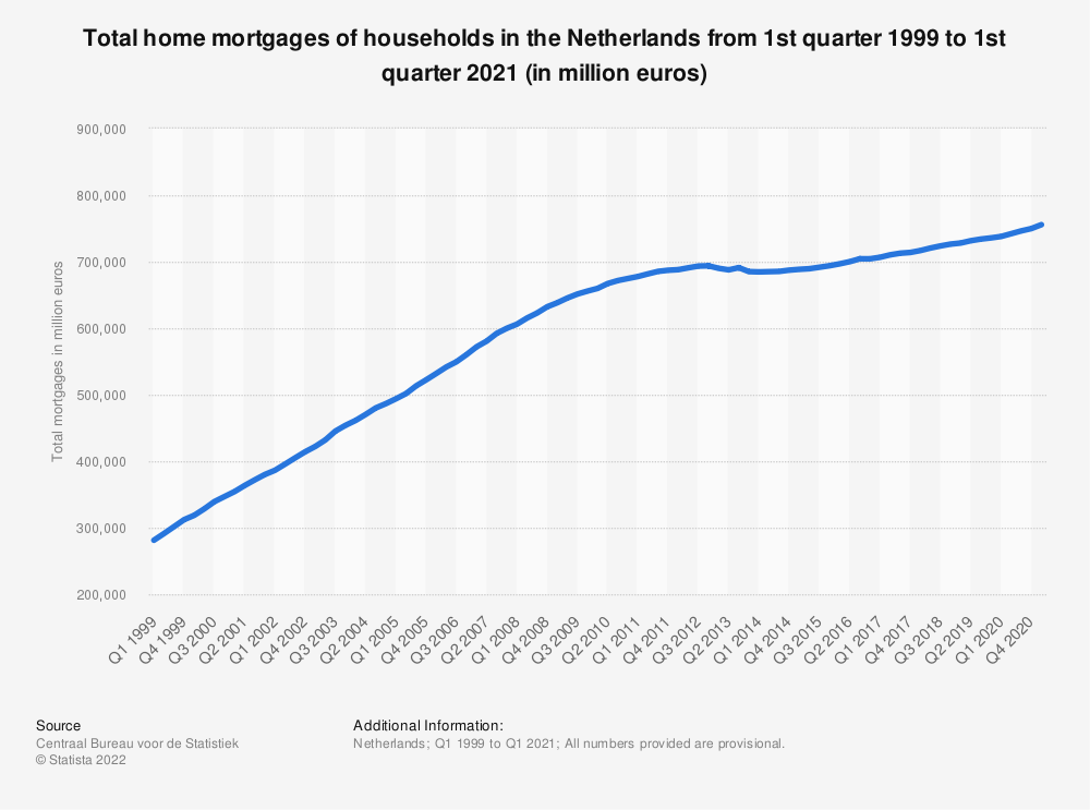 Statistic: Total home mortgages of households in the Netherlands from 1st quarter 2010 to 1st quarter 2020 (in million euros) | Statista
