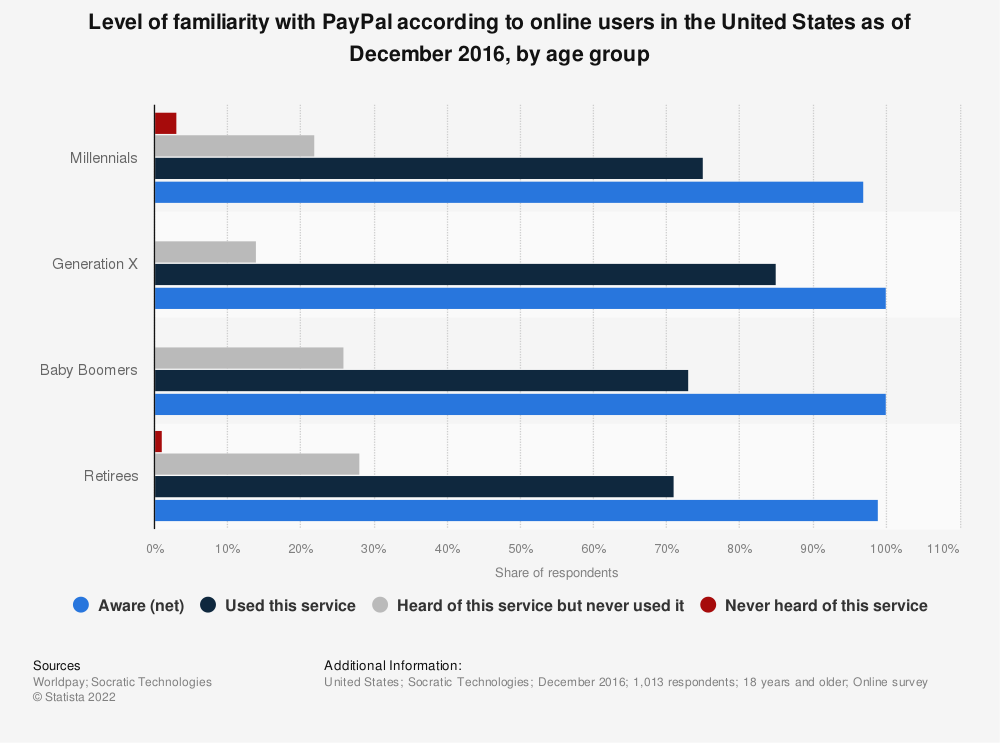 Statistic: Level of familiarity with PayPal according to online users in the United States as of December 2016, by age group | Statista