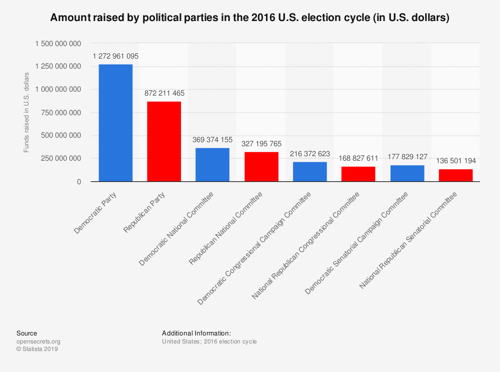 Statistic: Amount raised by political parties in the 2016 U.S. election cycle (in U.S. dollars) | Statista