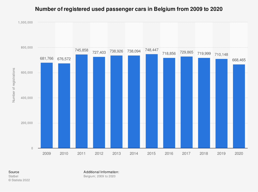 Statistic: Number of registered used passenger cars in Belgium from 2007 to 2017 | Statista