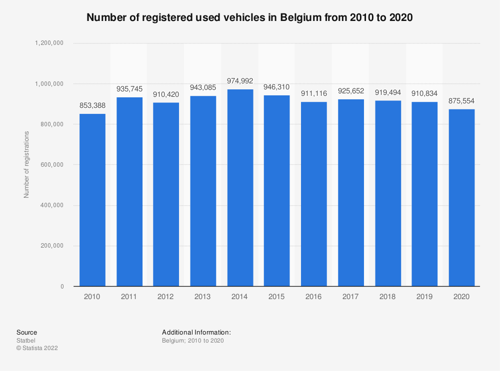 Statistic: Number of registered used vehicles in Belgium from 2010 to 2017 | Statista