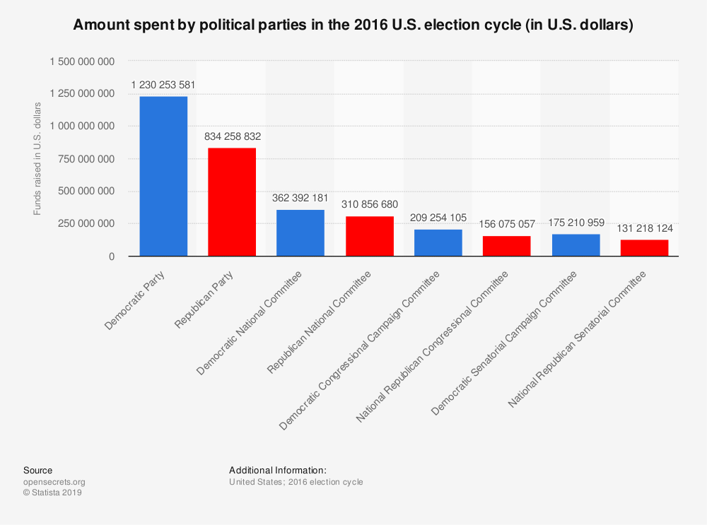 Statistic: Amount spent by political parties in the 2016 U.S. election cycle (in U.S. dollars) | Statista