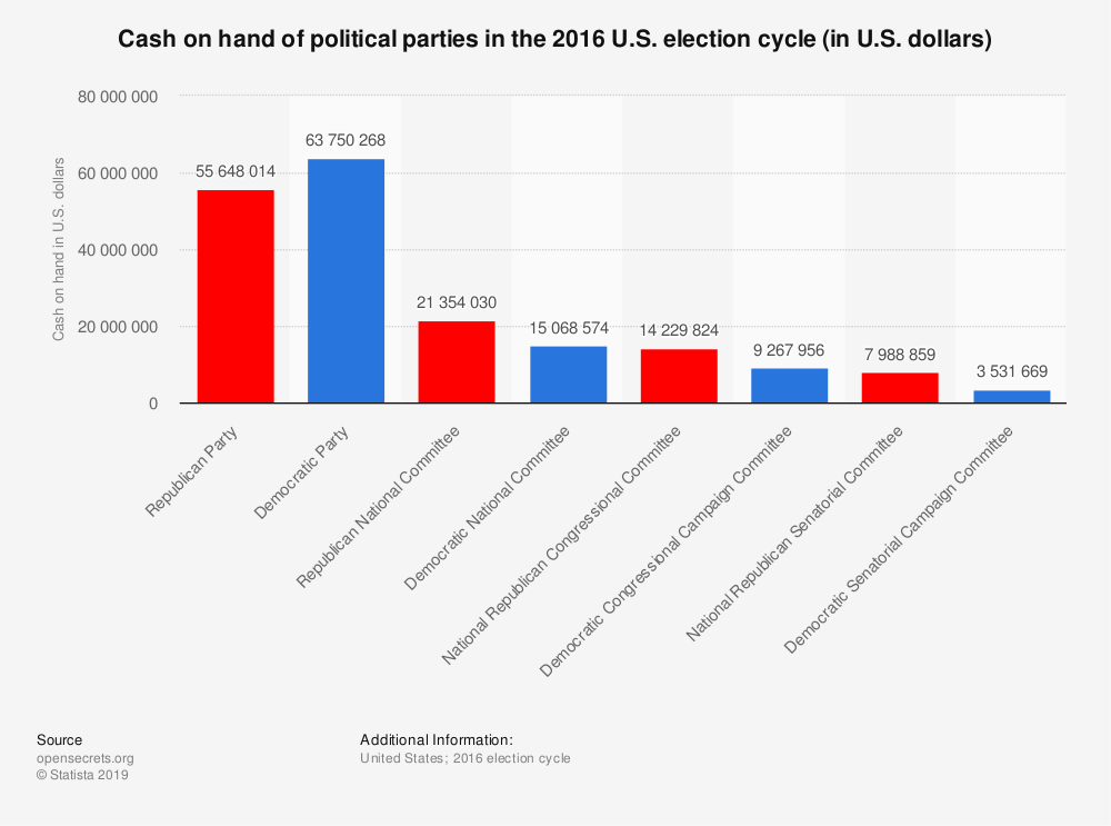 Statistic: Cash on hand of political parties in the 2016 U.S. election cycle (in U.S. dollars) | Statista