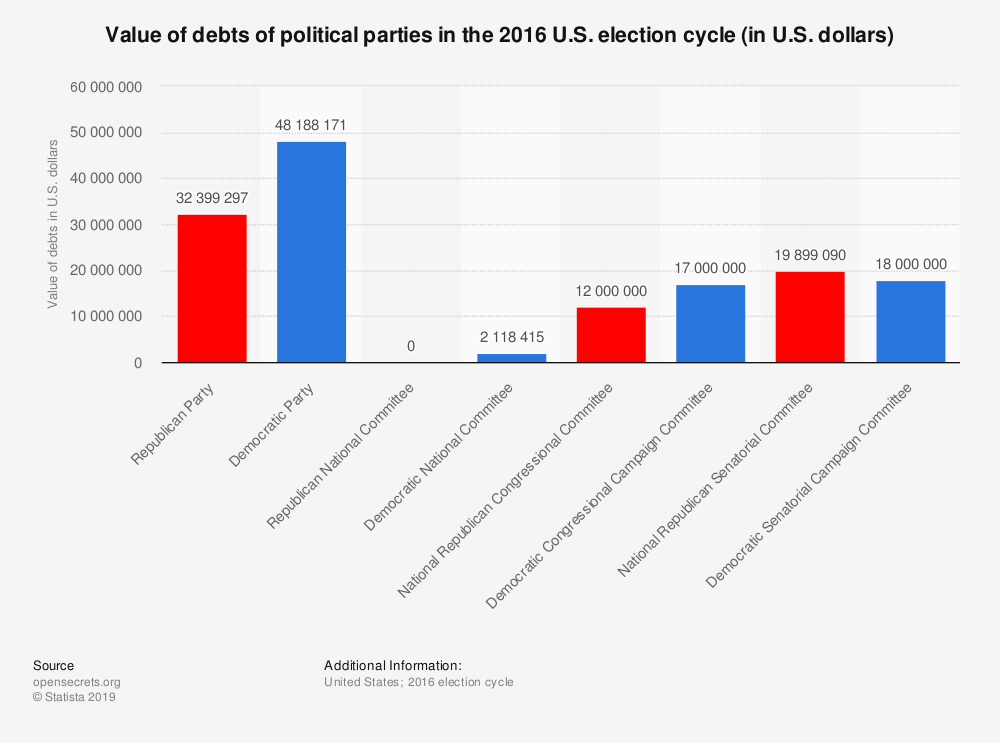 Statistic: Value of debts of political parties in the 2016 U.S. election cycle (in U.S. dollars) | Statista