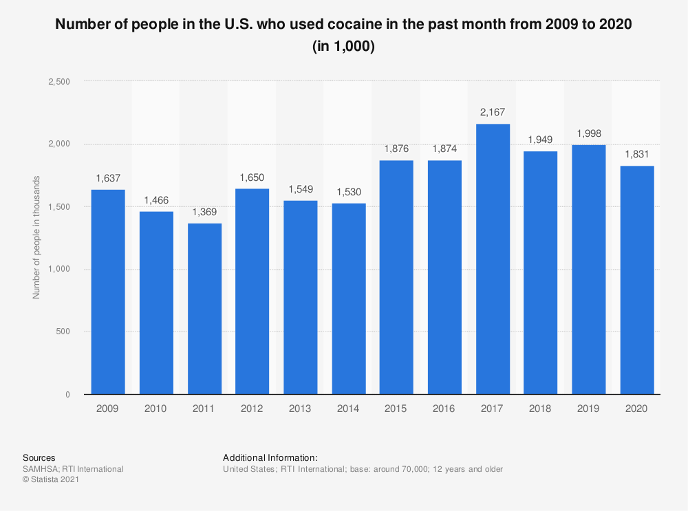 Statistic: Number of people in the U.S. who used cocaine in the past month from 2009 to 2018 (in 1,000) | Statista