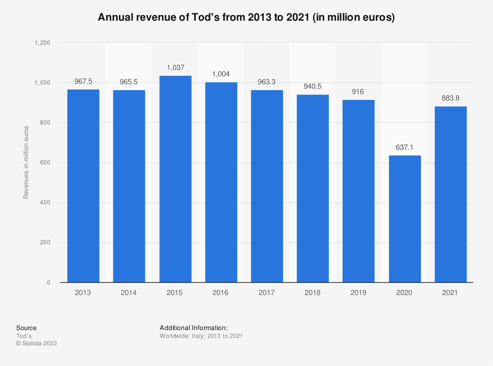Statistic: Revenues of the Italian fashion footwear company Tod's from 2013 to 2019 (in million euros) | Statista