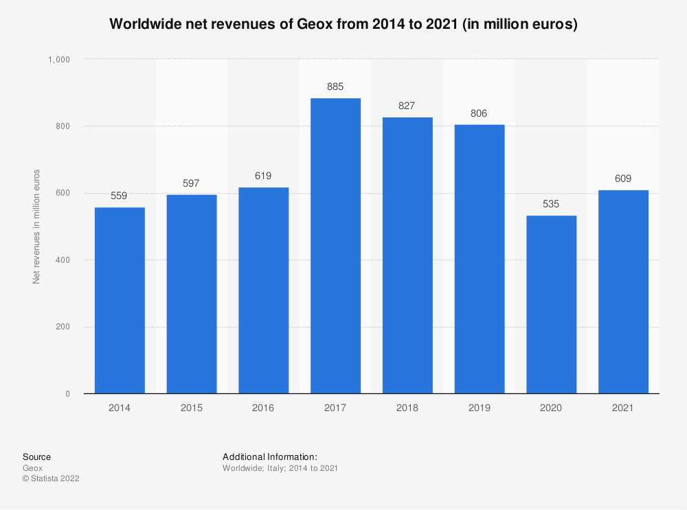 Statistic: Worldwide net revenues of the Italian fashion company Geox from 2014 to 2019 (in million euros) | Statista