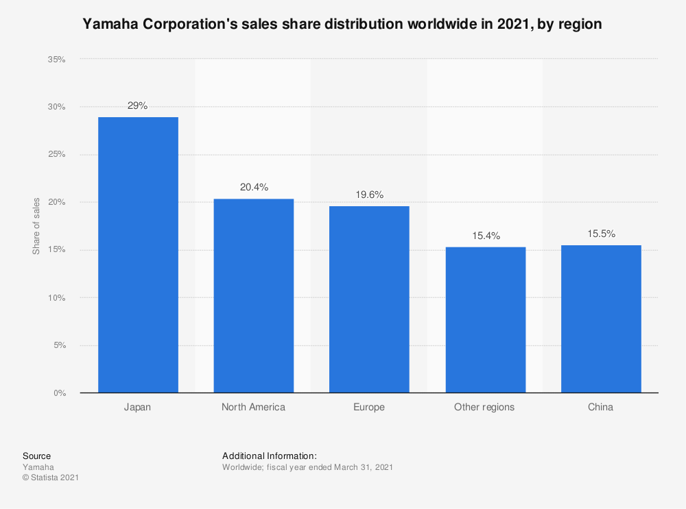 Statistic: Yamaha Corporation's sales share distribution  worldwide in 2018, by region | Statista
