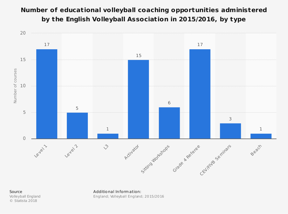 Statistic: Number of educational volleyball coaching opportunities administered by the English Volleyball Association in 2015/2016, by type | Statista