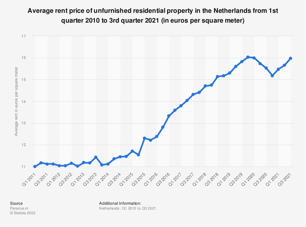 Statistic: Average rent price of residential property in the Netherlands from 1st quarter 2010 to 3rd quarter 2019 (in euros per square meter)* | Statista