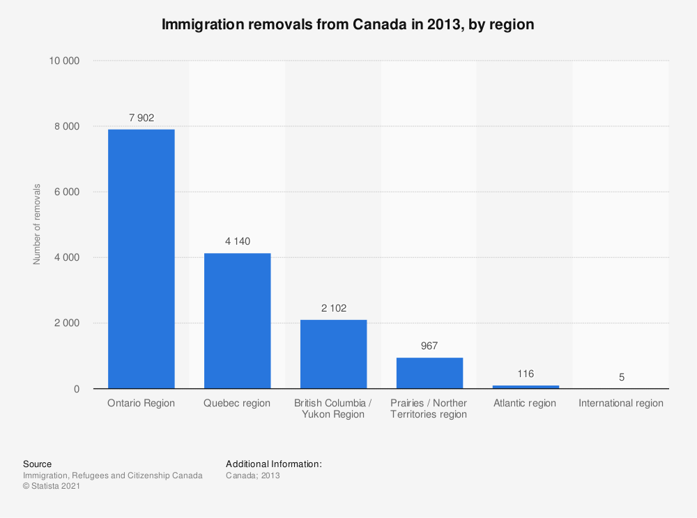 Statistic: Immigration removals from Canada in 2013, by region | Statista