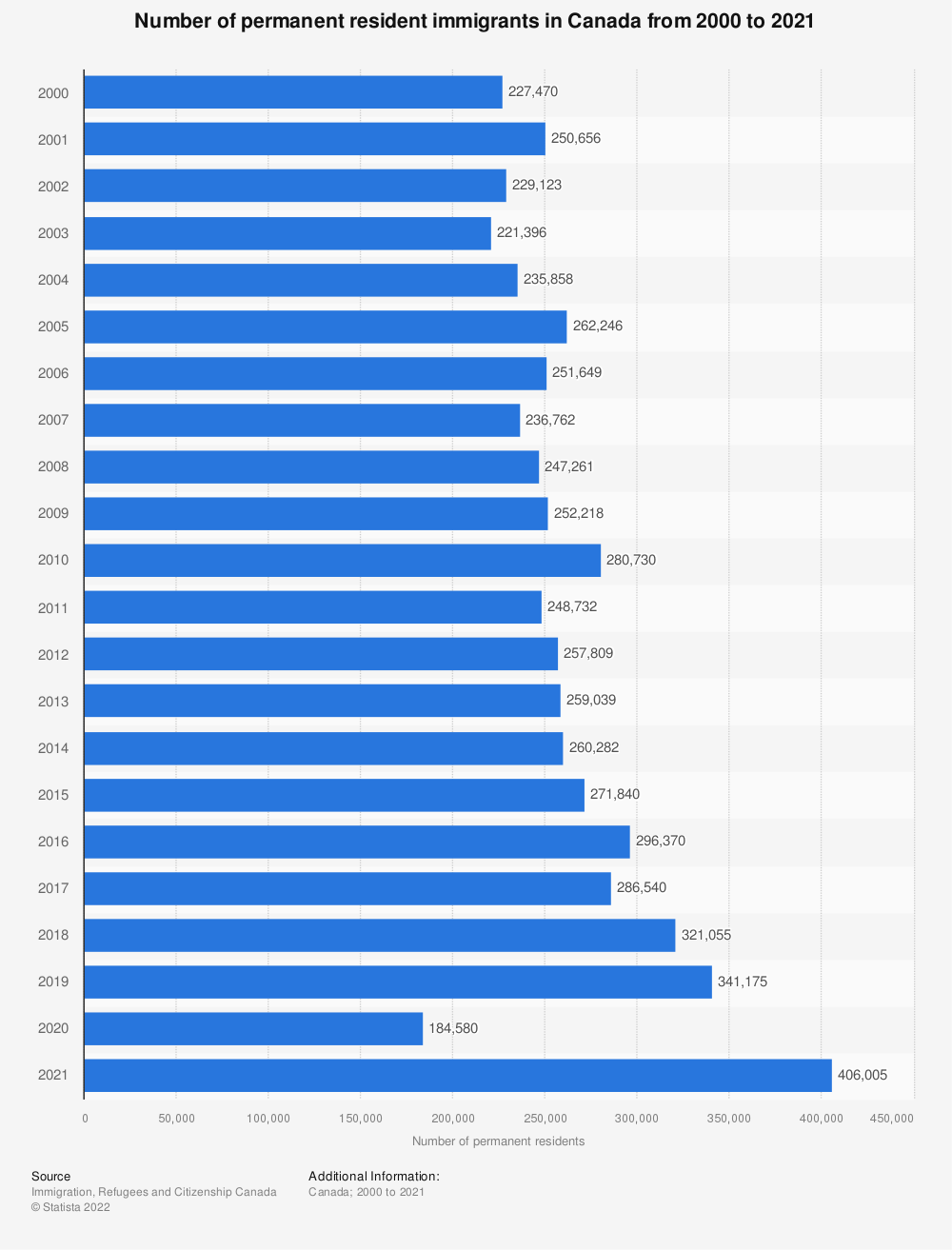Statistic: Number of permanent resident immigrants in Canada from 2000 to 2019 | Statista