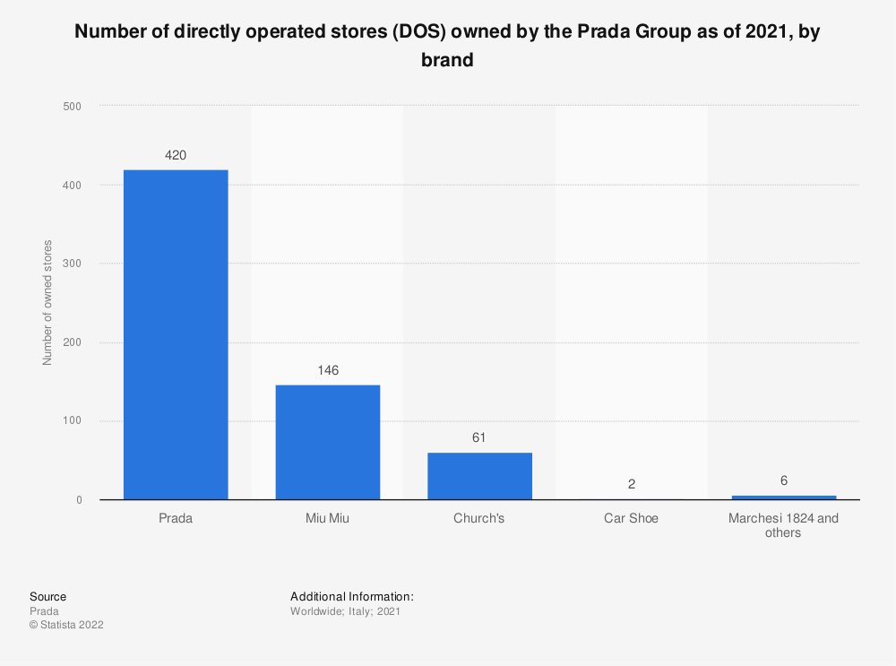 Statistic: Number of directly operated stores (DOS) owned by the Prada Group as of 2020, by brand | Statista