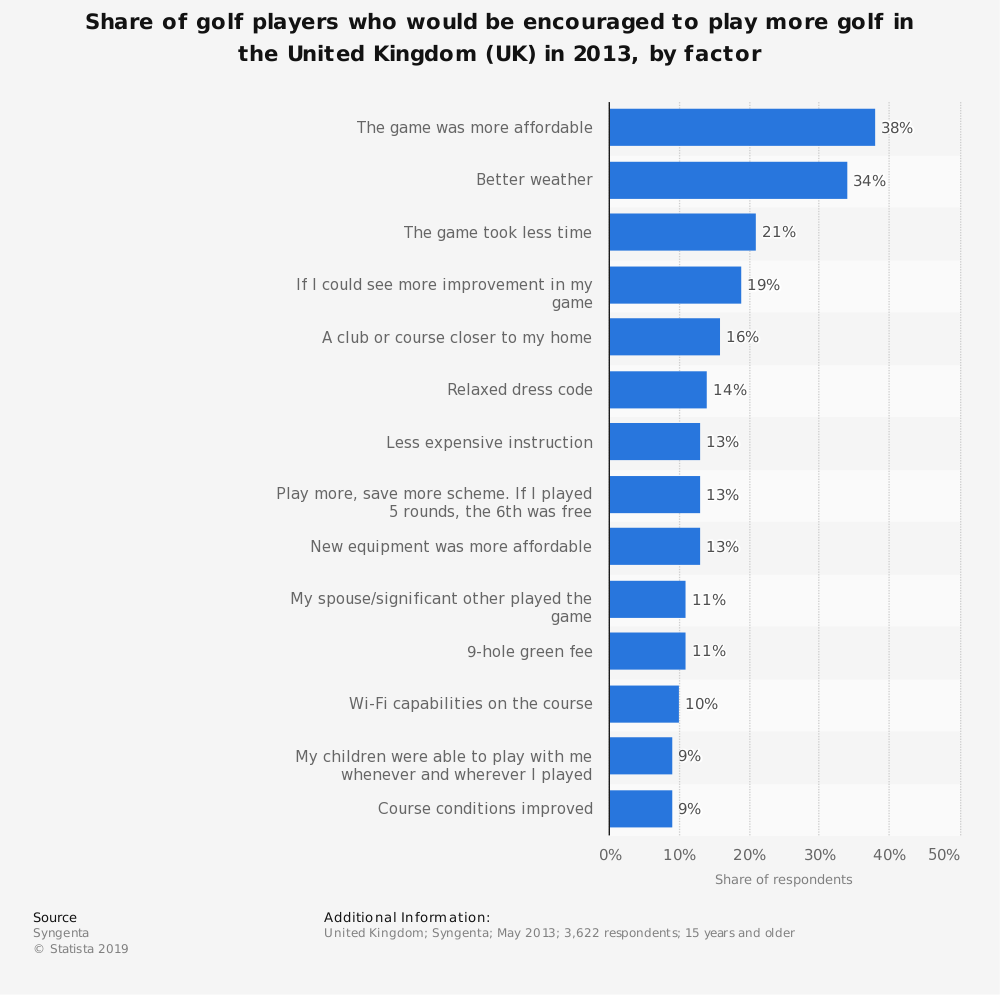 Statistic: Share of golf players who would be encouraged to play more golf in the United Kingdom (UK) in 2013, by factor | Statista