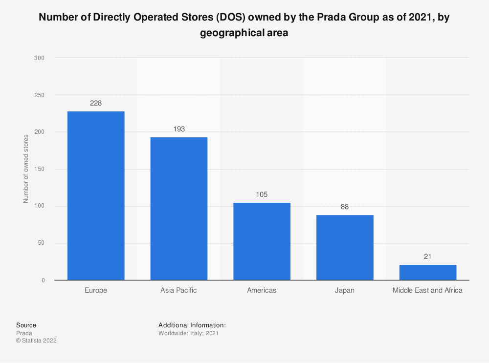 Statistic: Number of Directly Operated Stores (DOS) owned by the Prada Group as of 2020, by geographical area | Statista