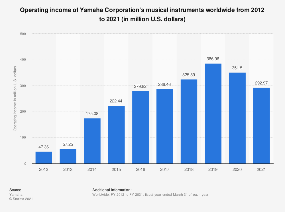 Statistic: Operating income of Yamaha Corporation's musical instruments worldwide  from 2012 to 2017 (in million U.S. dollars)   Statista