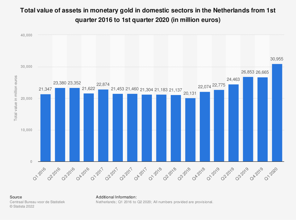 Statistic: Total value of assets in monetary gold in domestic sectors in the Netherlands from 1st quarter 2016 to 1st quarter 2020 (in million euros)   Statista