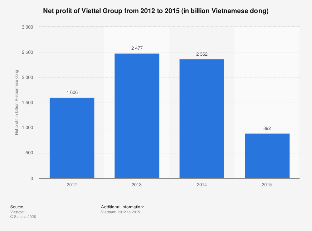 Statistic: Net profit of Viettel Group from 2012 to 2015 (in billion Vietnamese dong) | Statista