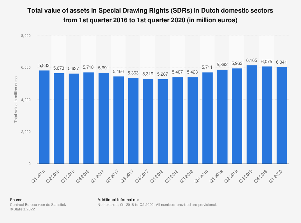 Statistic: Total value of assets in Special Drawing Rights (SDRs) in Dutch domestic sectors from 1st quarter 2016 to 2nd quarter 2019* (in million euros)   Statista