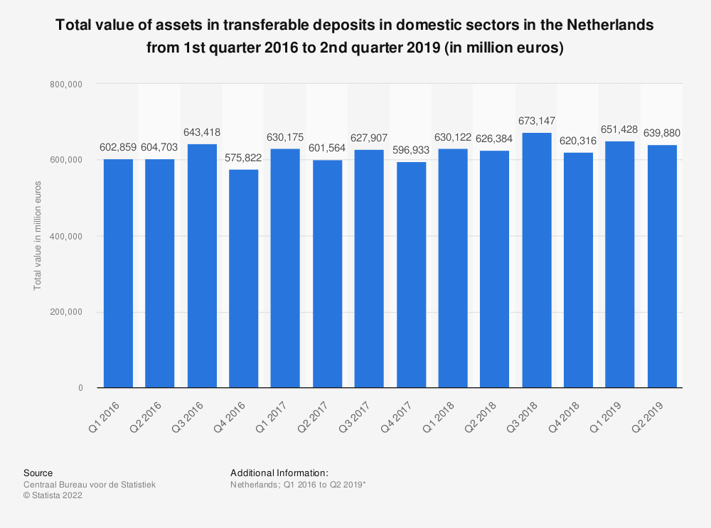 Statistic: Total value of assets in transferable deposits in domestic sectors in the Netherlands from 1st quarter 2016 to 2nd quarter 2019* (in million euros) | Statista