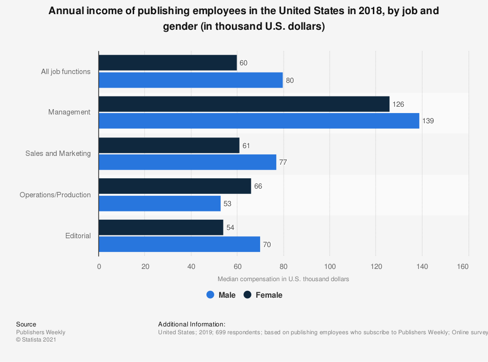 Statistic: Annual income of publishing employees in the United States in 2018, by job and gender (in thousand U.S. dollars) | Statista