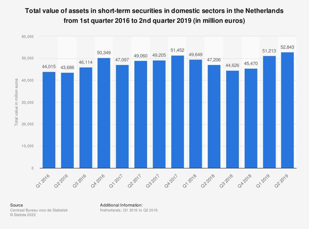Statistic: Total value of assets in short-term securities in domestic sectors in the Netherlands from 1st quarter 2016 to 2nd quarter 2019 (in million euros) | Statista