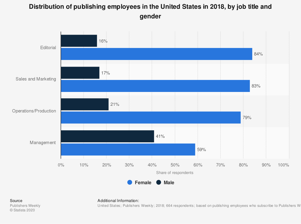 Statistic: Distribution of publishing employees in the United States in 2018, by job title and gender | Statista