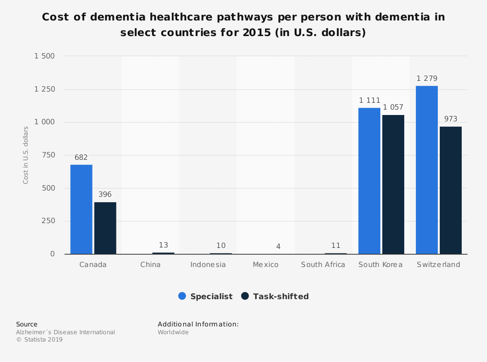 Statistic: Cost of dementia healthcare pathways per person with dementia in select countries for 2015 (in U.S. dollars) | Statista