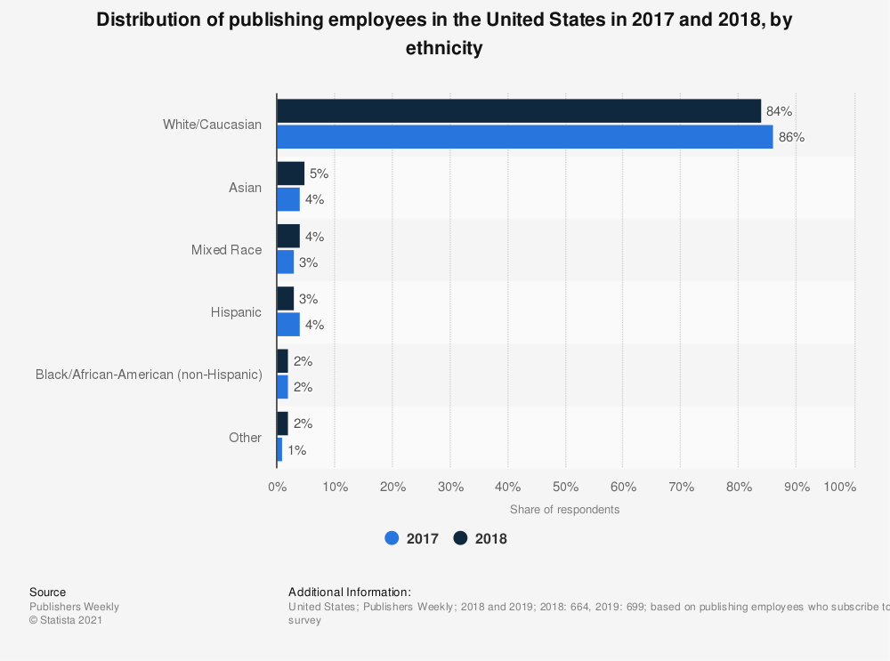 Statistic: Distribution of publishing employees in the United States in 2017 and 2018, by ethnicity | Statista