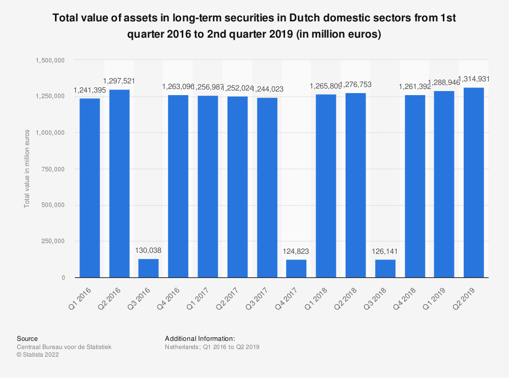 Statistic: Total value of assets in long-term securities in Dutch domestic sectors from 1st quarter 2016 to 2nd quarter 2019 (in million euros) | Statista