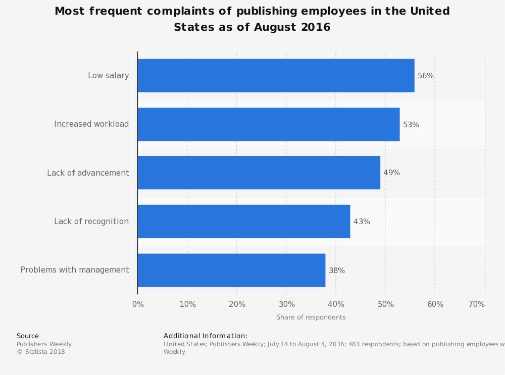 Statistic: Most frequent complaints of publishing employees in the United States as of August 2016 | Statista