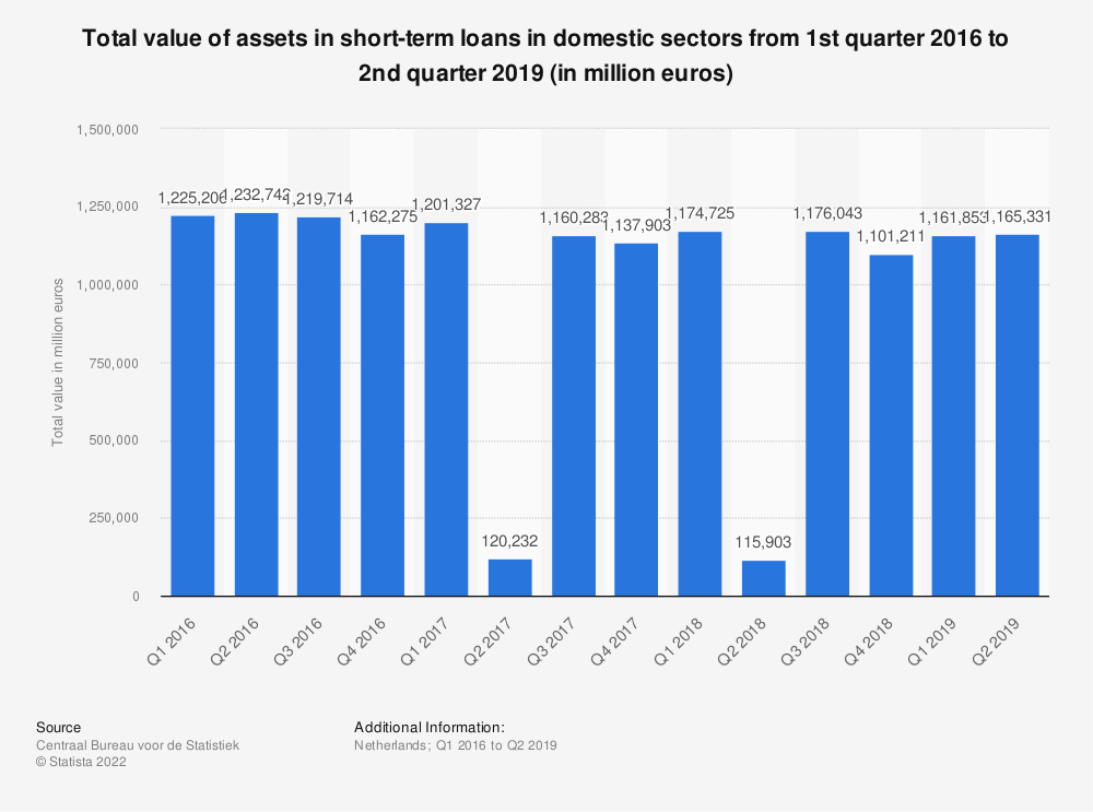 Statistic: Total value of assets in short-term loans in domestic sectors from 1st quarter 2016 to 2nd quarter 2019 (in million euros)* | Statista
