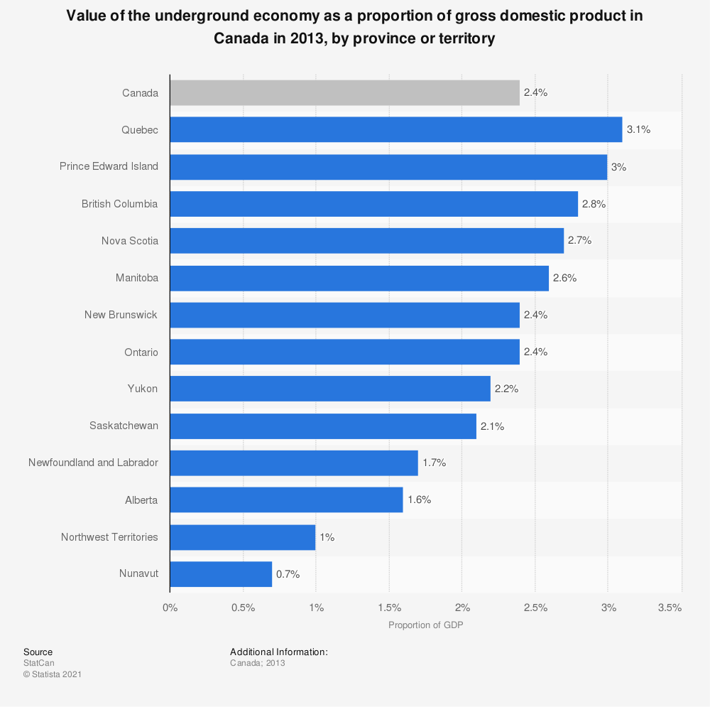 Statistic: Value of the underground economy as a proportion of gross domestic product in Canada in 2013, by province or territory | Statista