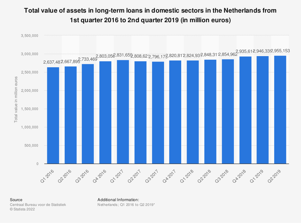 Statistic: Total value of assets in long-term loans in domestic sectors in the Netherlands from 1st quarter 2016 to 2nd quarter 2019 (in million euros) | Statista