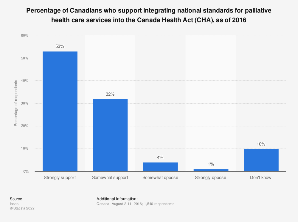 Statistic: Percentage of Canadians who support integrating national standards for palliative health care services into the Canada Health Act (CHA), as of 2016   Statista