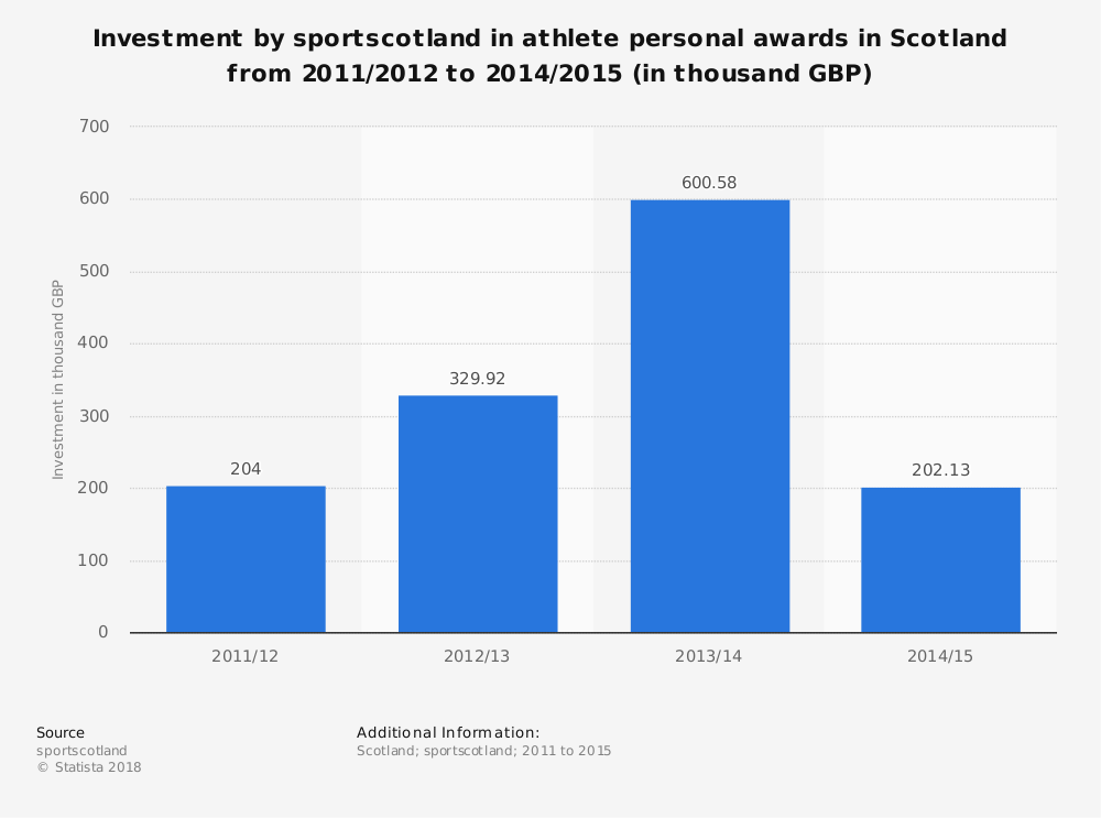 Statistic: Investment by sportscotland in athlete personal awards in Scotland from 2011/2012 to 2014/2015 (in thousand GBP) | Statista