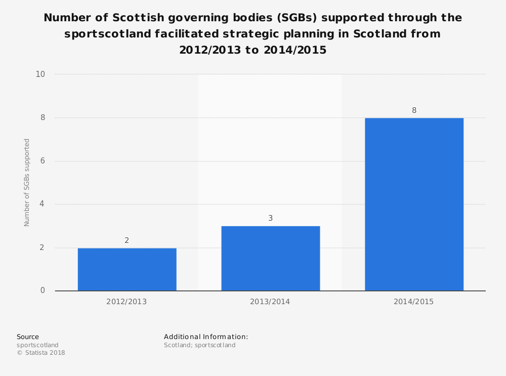 Statistic: Number of Scottish governing bodies (SGBs) supported through the sportscotland facilitated strategic planning in Scotland from 2012/2013 to 2014/2015 | Statista